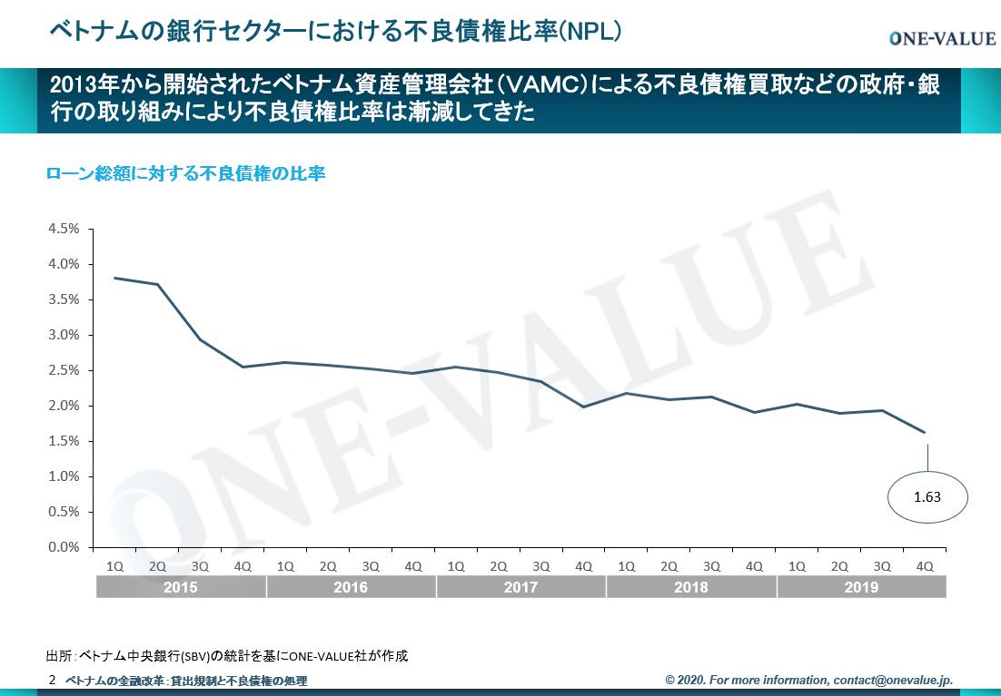 ベトナムの不良債権比率